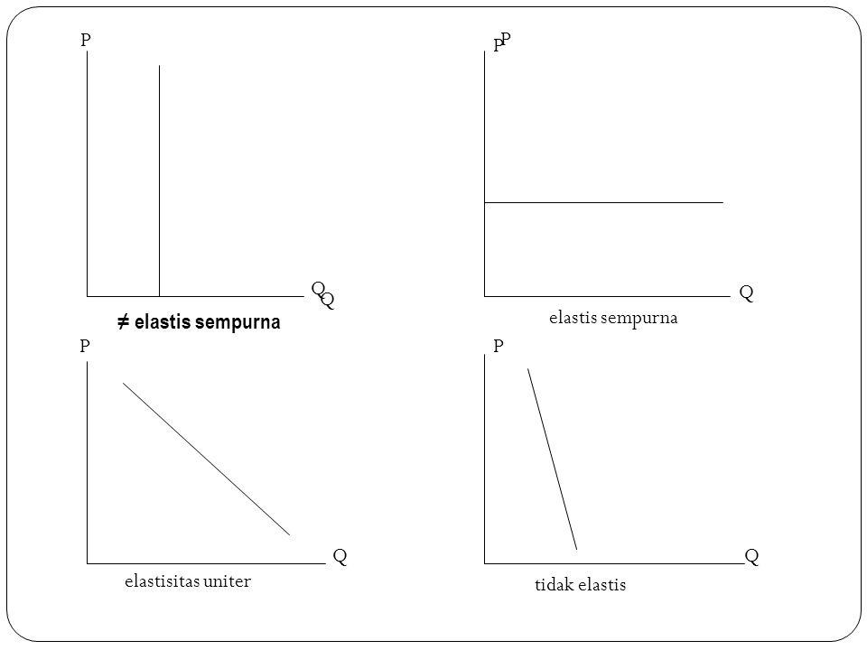 P P P Q Q Q ≠ elastis sempurna elastis sempurna P P Q Q