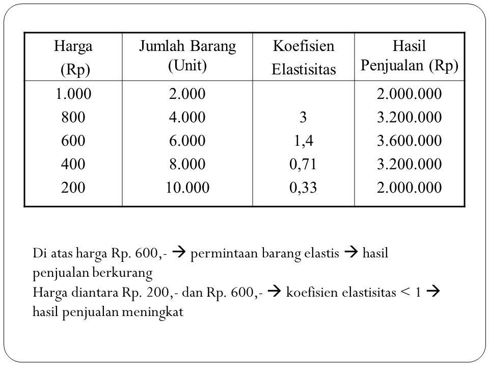 Harga (Rp) Jumlah Barang (Unit) Koefisien. Elastisitas. Hasil Penjualan (Rp) 1.000. 800. 600.