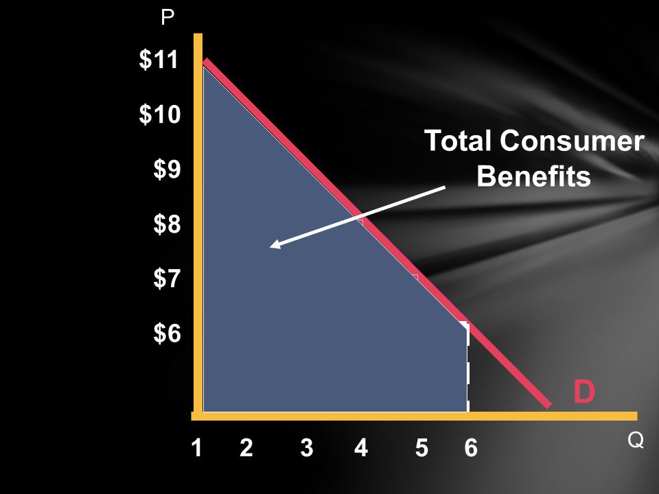D Total Consumer Benefits $11 $10 $9 $8 $7 $6 1 2 3 4 5 6 P Q 18 20 20