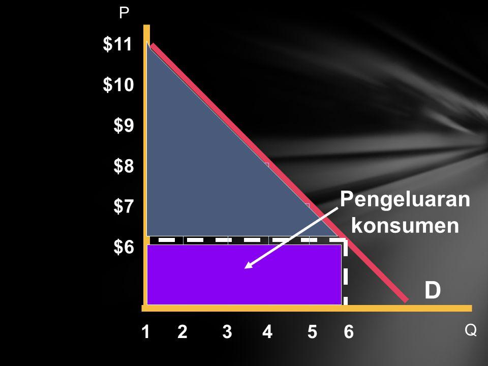 D Pengeluaran konsumen $11 $10 $9 $8 $7 $6 1 2 3 4 5 6 P Q 19 21 21 21