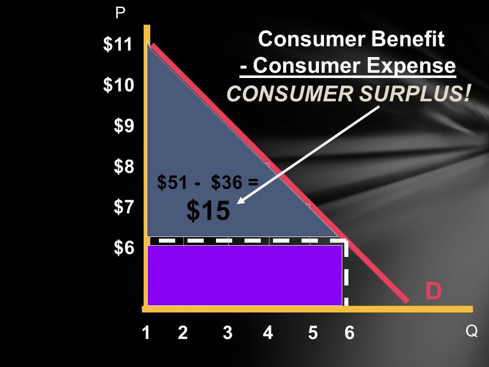 $15 D Consumer Benefit - Consumer Expense CONSUMER SURPLUS! $11 $10 $9
