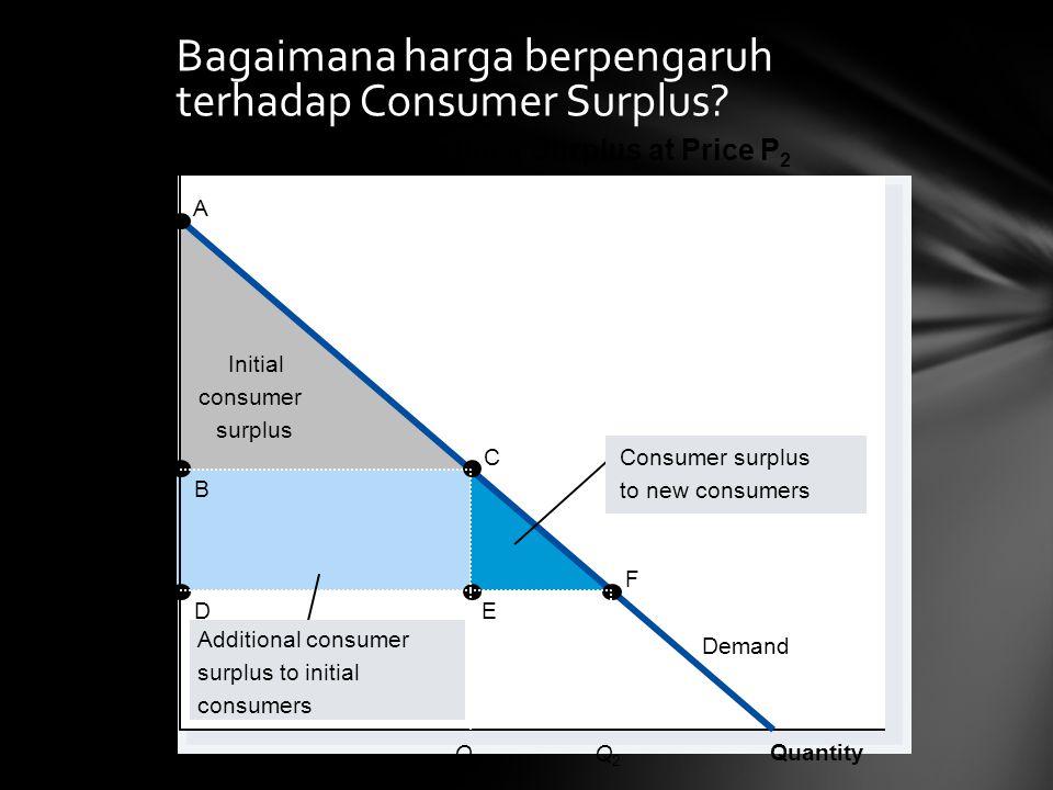 Bagaimana harga berpengaruh terhadap Consumer Surplus