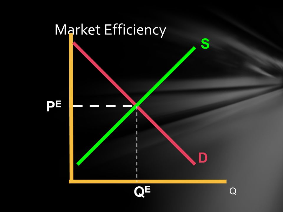 Market Efficiency S PE D QE Q 33 37 37 37 37