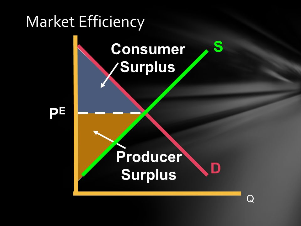 Market Efficiency S Consumer Surplus PE Producer Surplus D Q 38 34 38