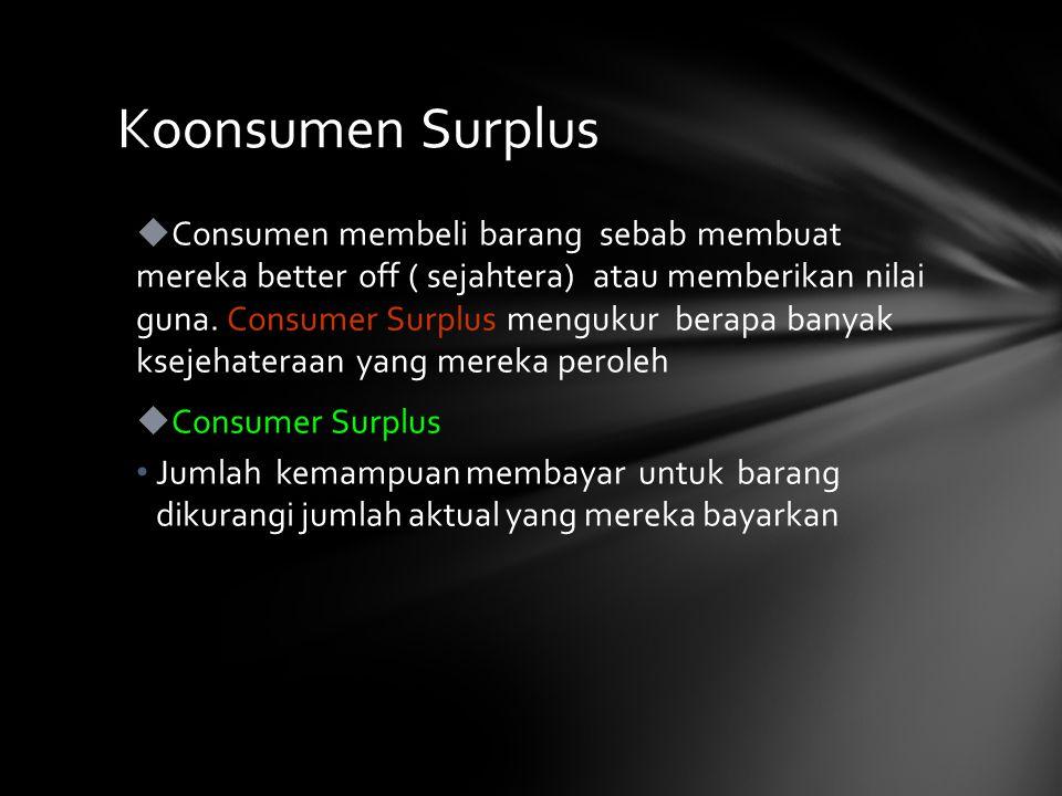 Koonsumen Surplus