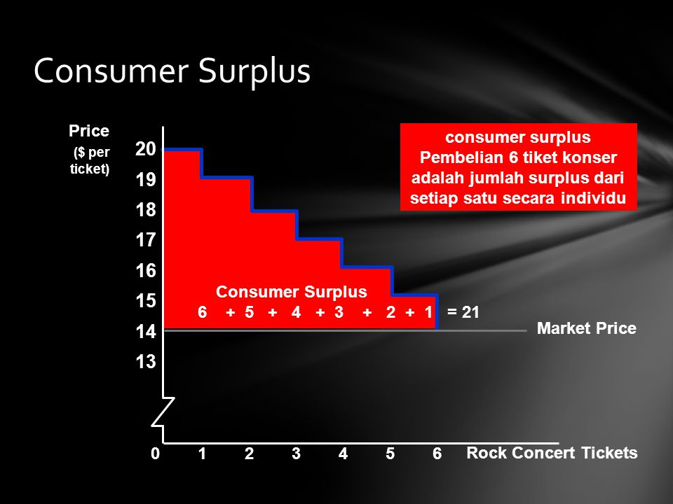 Consumer Surplus 20 19 18 17 16 15 14 13 Price ($ per consumer surplus