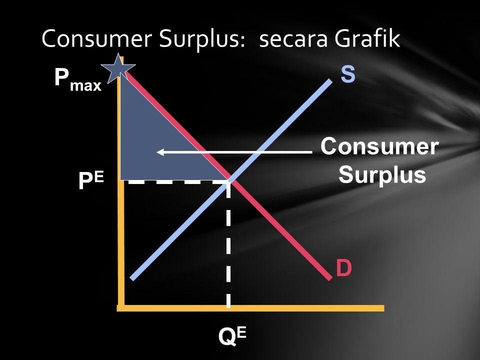 Consumer Surplus: secara Grafik