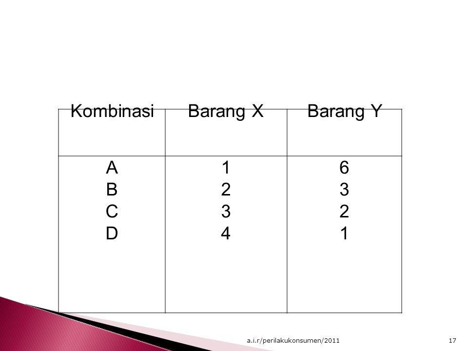 Kombinasi Barang X Barang Y A B C D 1 2 3 4 6