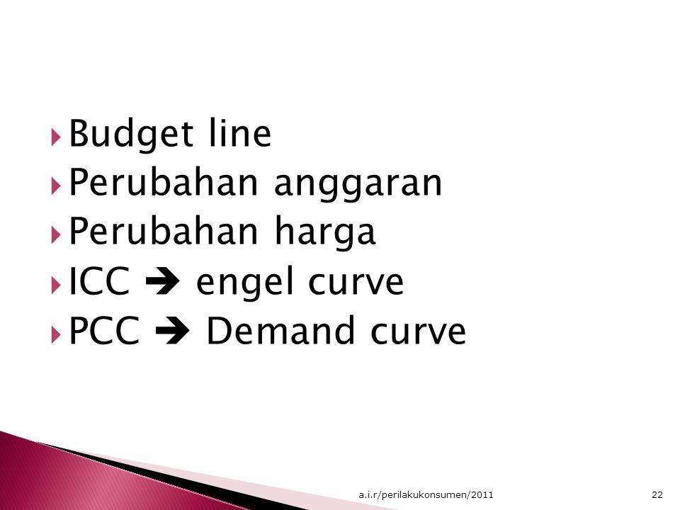 Budget line Perubahan anggaran Perubahan harga ICC  engel curve