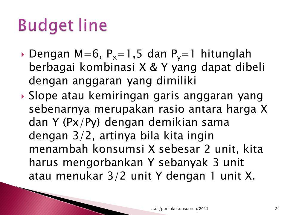 Budget line Dengan M=6, Px=1,5 dan Py=1 hitunglah berbagai kombinasi X & Y yang dapat dibeli dengan anggaran yang dimiliki.