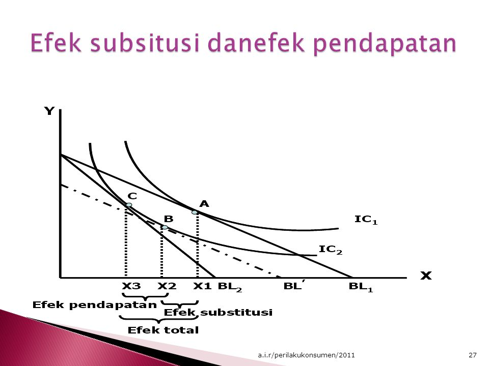 Efek subsitusi danefek pendapatan