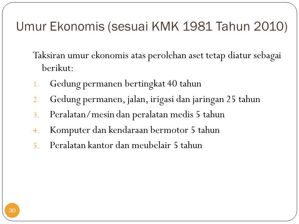 Umur Ekonomis (sesuai KMK 1981 Tahun 2010)