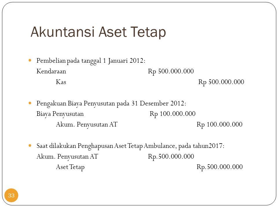 Akuntansi Aset Tetap Pembelian pada tanggal 1 Januari 2012: