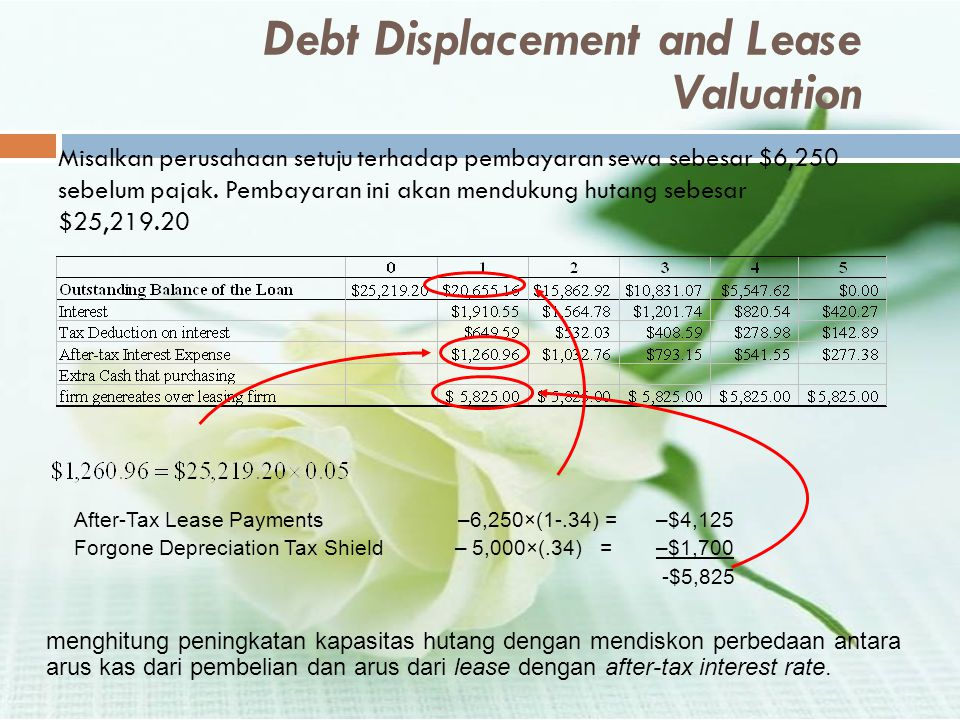 Debt Displacement and Lease Valuation
