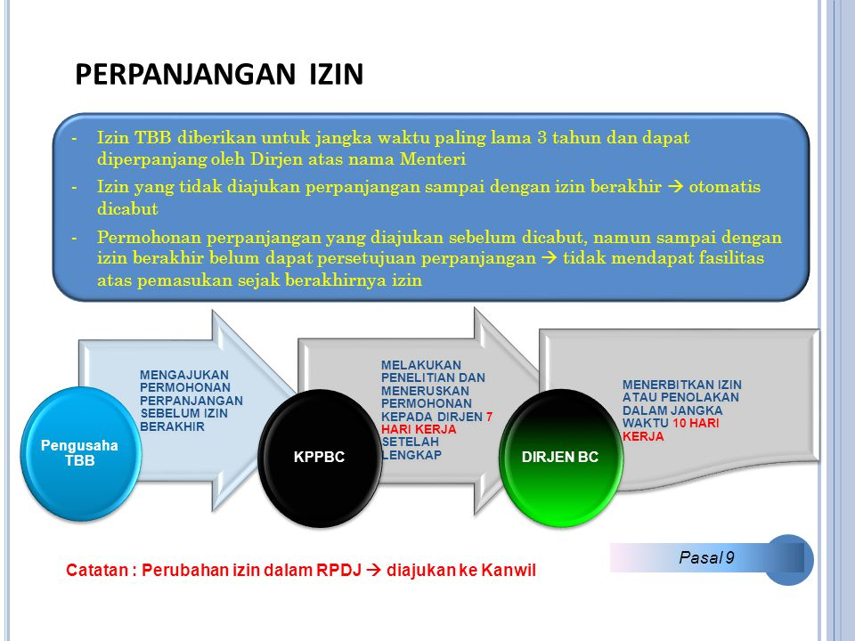 PERPANJANGAN IZIN Izin TBB diberikan untuk jangka waktu paling lama 3 tahun dan dapat diperpanjang oleh Dirjen atas nama Menteri.