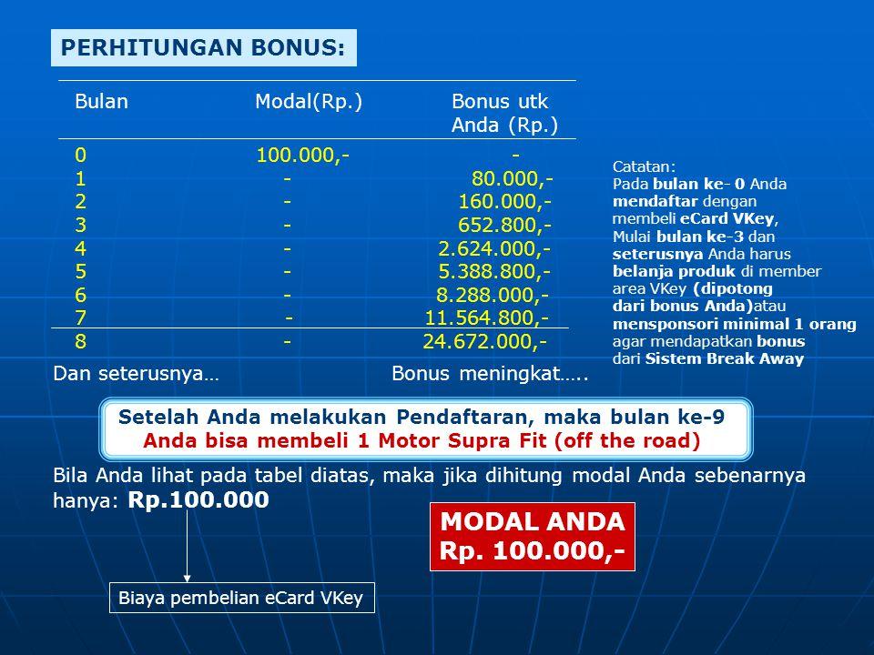 MODAL ANDA Rp. 100.000,- PERHITUNGAN BONUS: Bulan Modal(Rp.) Bonus utk