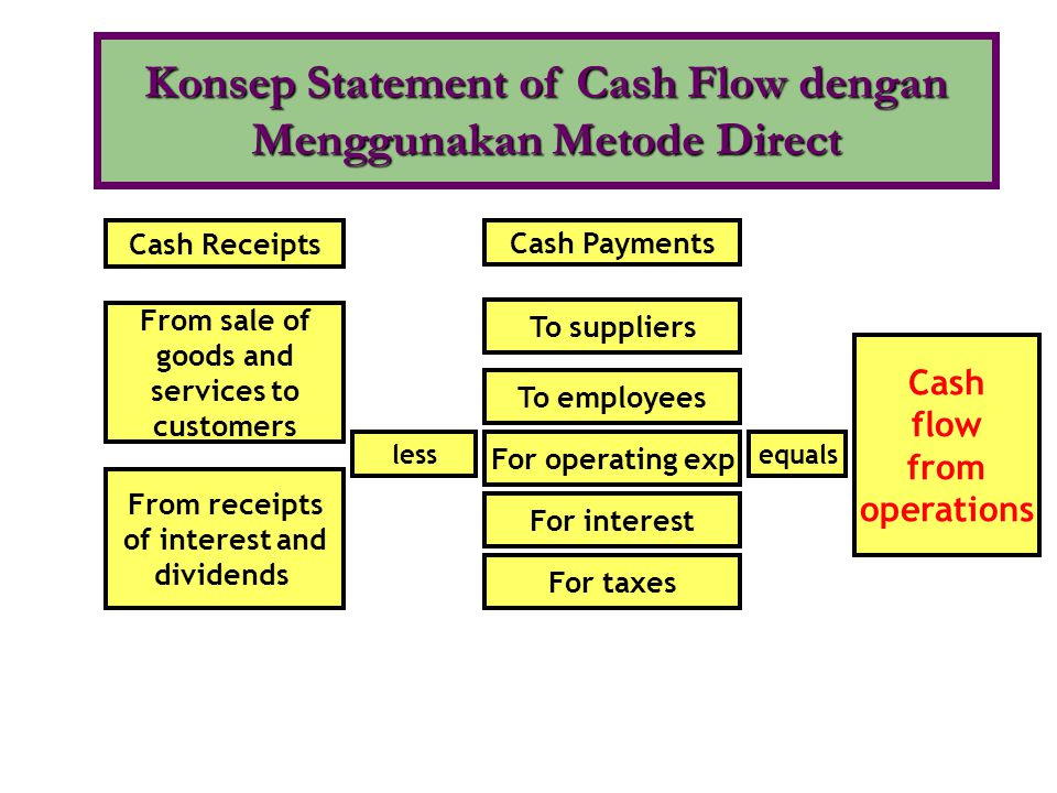 Konsep Statement of Cash Flow dengan Menggunakan Metode Direct