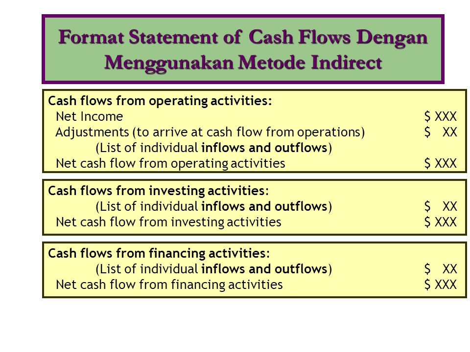 Format Statement of Cash Flows Dengan Menggunakan Metode Indirect