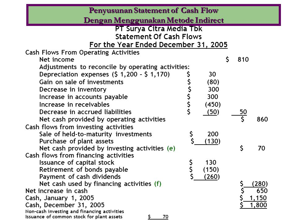 Penyusunan Statement of Cash Flow Dengan Menggunakan Metode Indirect