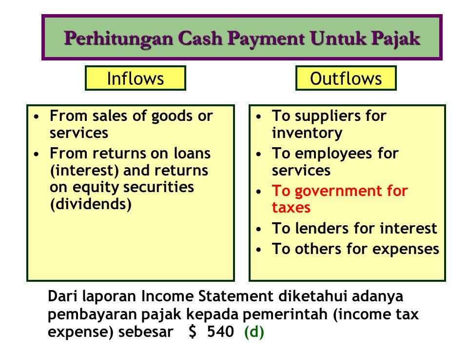 Perhitungan Cash Payment Untuk Pajak