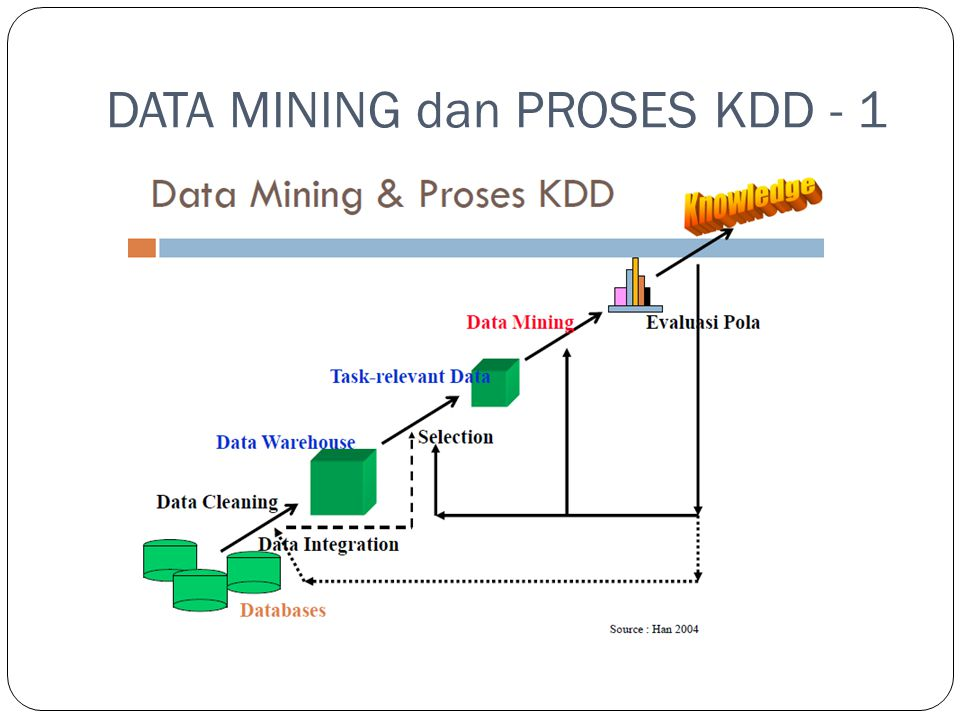 DATA MINING dan PROSES KDD - 1