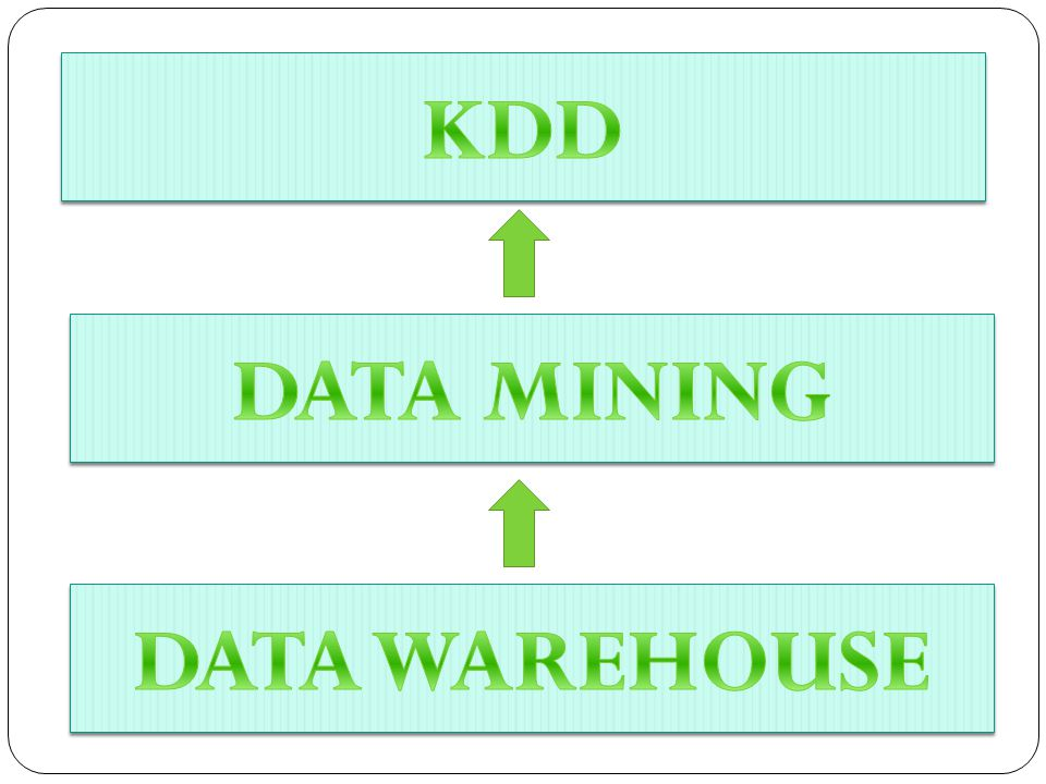 KDD DATA MINING DATA WAREHOUSE