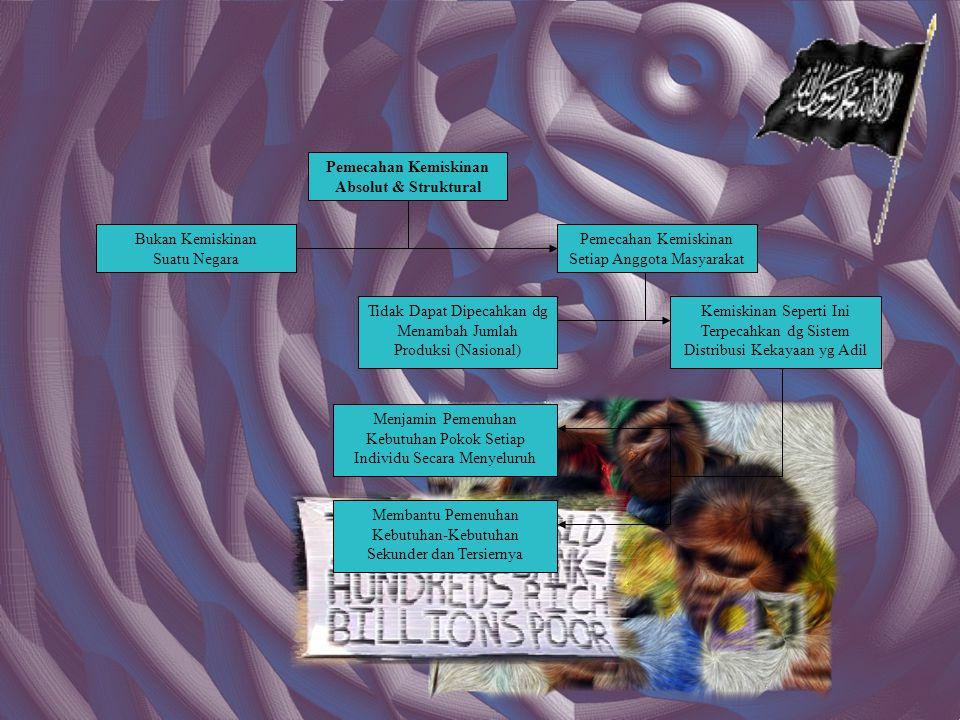Pemecahan Kemiskinan Absolut & Struktural
