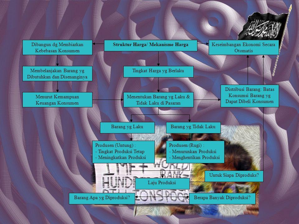 Struktur Harga/ Mekanisme Harga
