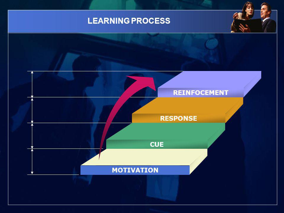 LEARNING PROCESS REINFOCEMENT RESPONSE CUE MOTIVATION