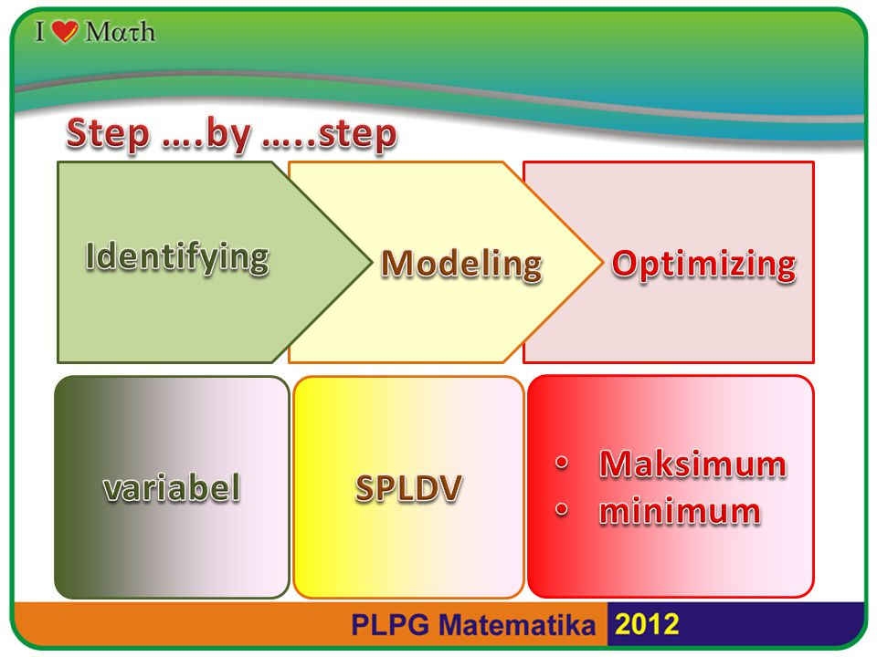 Step ….by …..step Identifying Modeling Optimizing Maksimum minimum