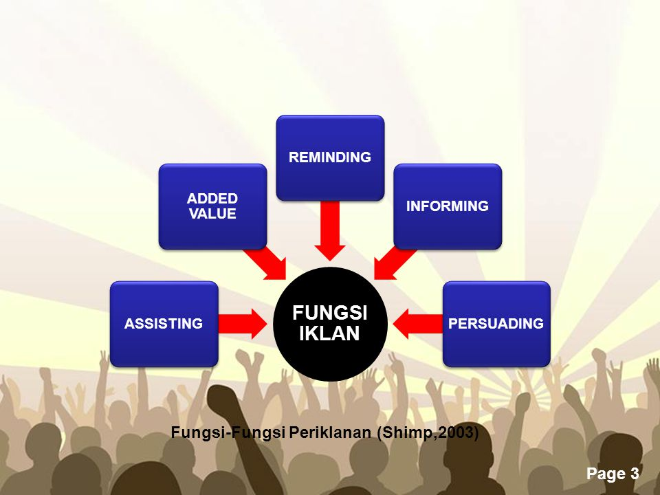 Fungsi-Fungsi Periklanan (Shimp,2003)
