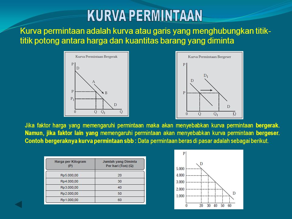 KURVA PERMINTAAN Kurva permintaan adalah kurva atau garis yang menghubungkan titik-titik potong antara harga dan kuantitas barang yang diminta.