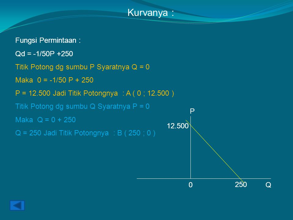 Kurvanya : Fungsi Permintaan : Qd = -1/50P +250