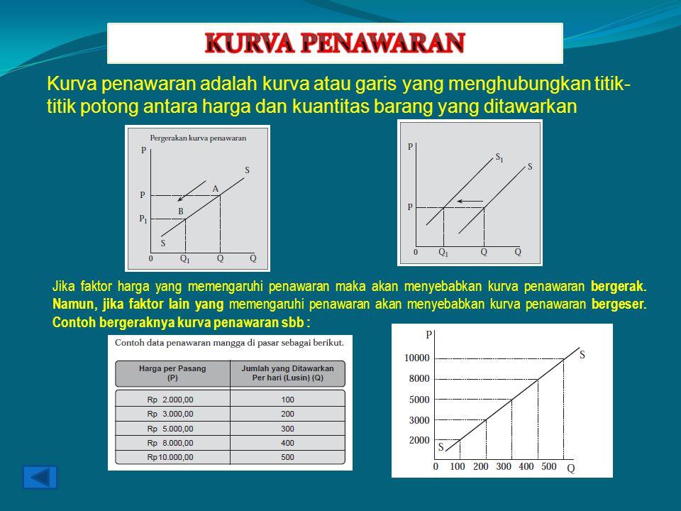 KURVA PENAWARAN Kurva penawaran adalah kurva atau garis yang menghubungkan titik-titik potong antara harga dan kuantitas barang yang ditawarkan.