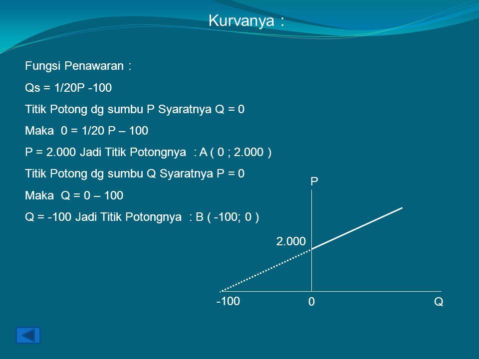 Kurvanya : Fungsi Penawaran : Qs = 1/20P -100