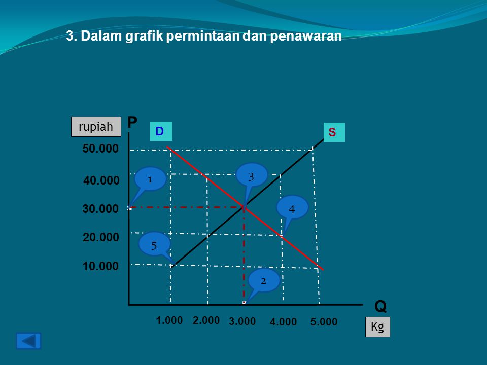 . . . P Q 3. Dalam grafik permintaan dan penawaran rupiah D S 50.000 3