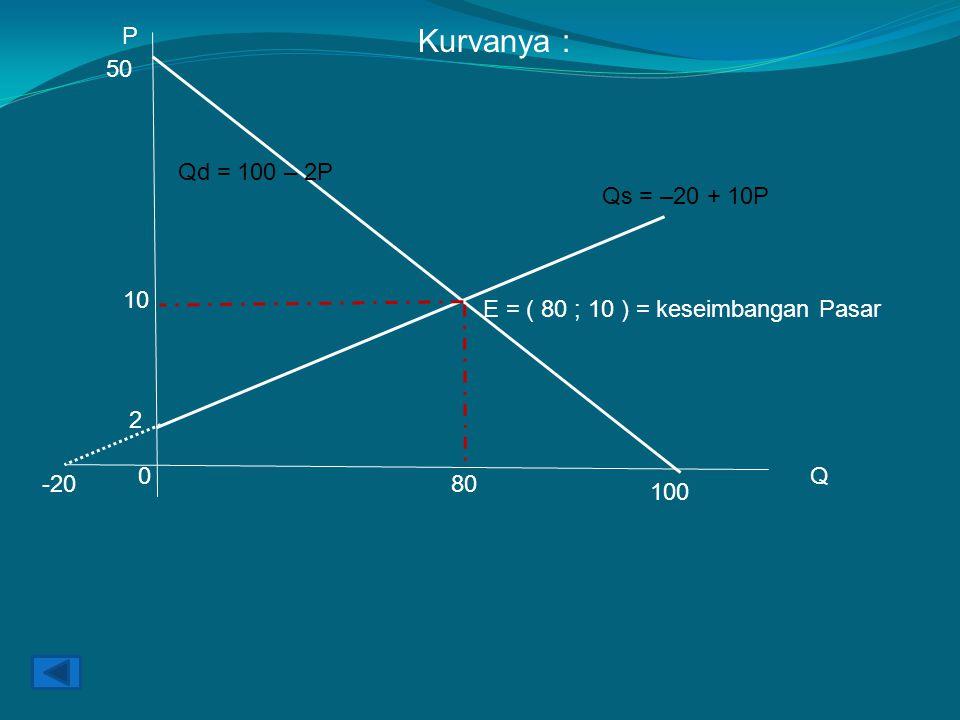 Kurvanya : P Q 100 50 Qd = 100 – 2P 2 -20 Qs = –20 + 10P 10 80