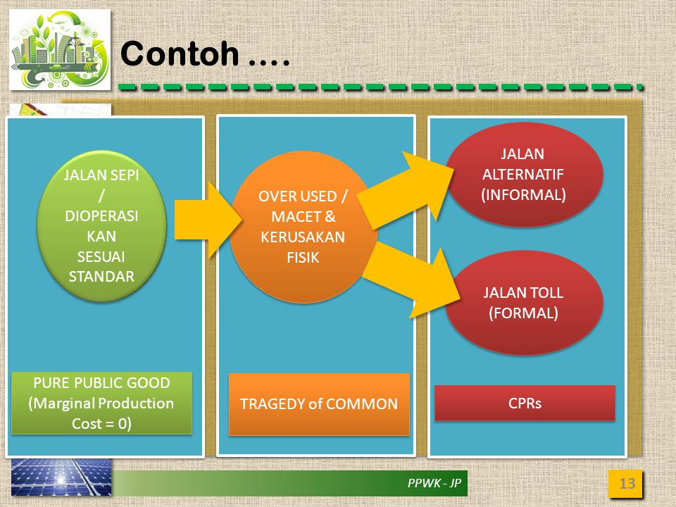 Contoh …. JALAN ALTERNATIF (INFORMAL)