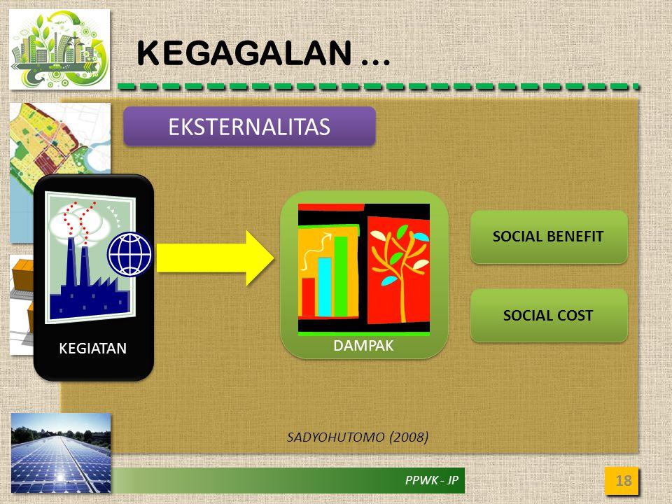 KEGAGALAN … EKSTERNALITAS SOCIAL BENEFIT KEGIATAN DAMPAK SOCIAL COST