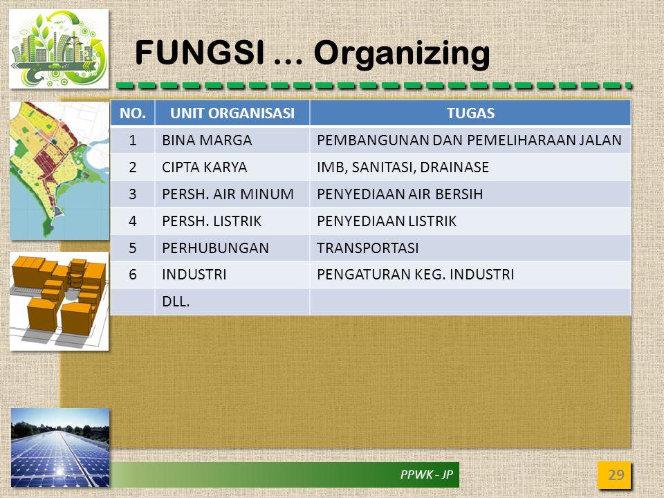 FUNGSI … Organizing NO. UNIT ORGANISASI TUGAS 1 BINA MARGA