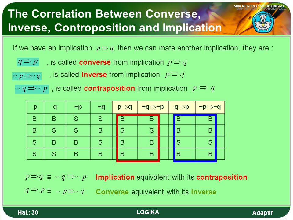 The Correlation Between Converse, Inverse, Controposition and Implication