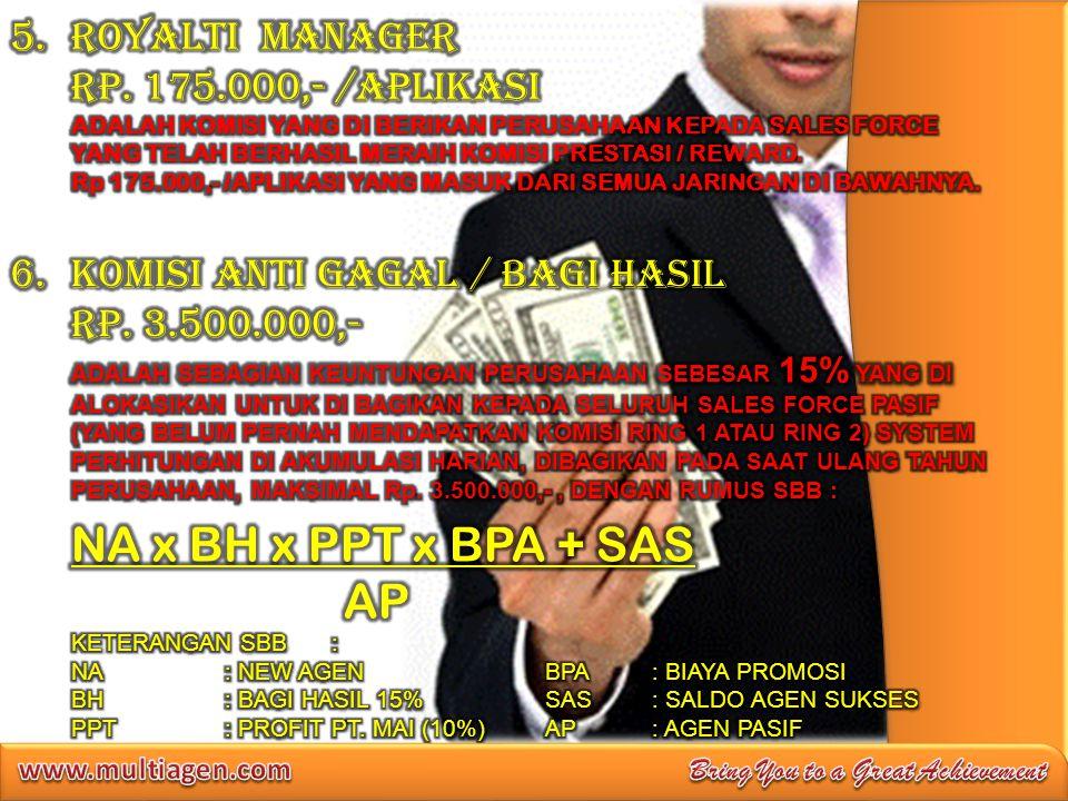 NA x BH x PPT x BPA + SAS AP ROYALTI MANAGER RP. 175.000,- /APLIKASI