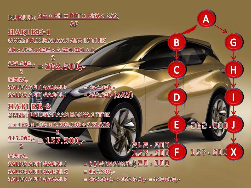 A B G C H D I E J F X = 262.500,- = 157.500,- HARI KE-1 (SAS)