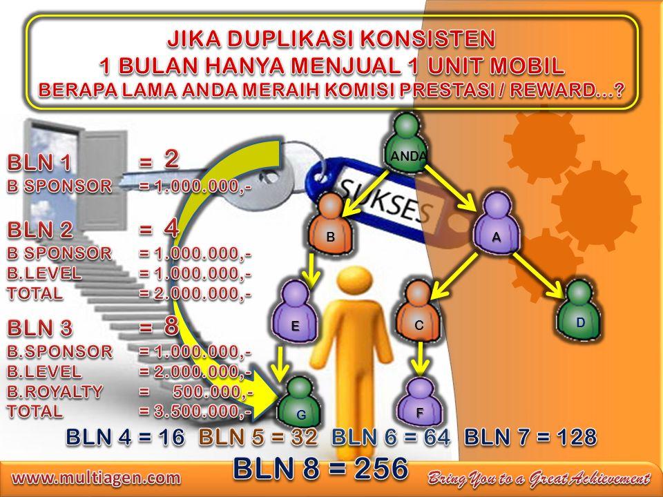 BLN 8 = 256 2 4 8 JIKA DUPLIKASI KONSISTEN