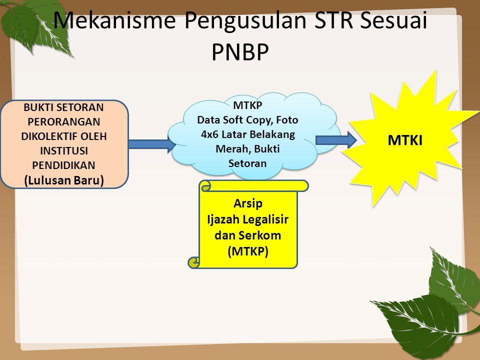 Mekanisme Pengusulan STR Sesuai PNBP