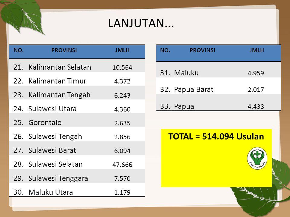 LANJUTAN... TOTAL = 514.094 Usulan 21. Kalimantan Selatan 22.