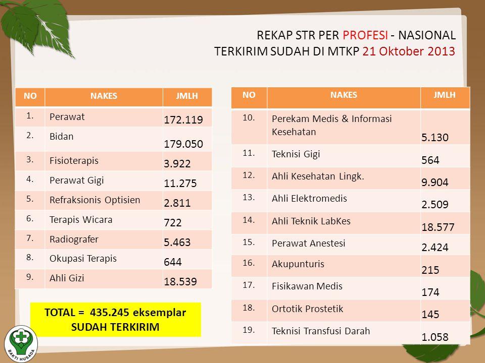 TOTAL = 435.245 eksemplar SUDAH TERKIRIM