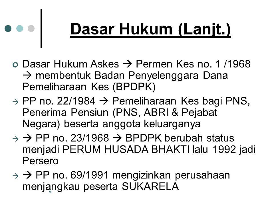 Dasar Hukum (Lanjt.) Dasar Hukum Askes  Permen Kes no. 1 /1968  membentuk Badan Penyelenggara Dana Pemeliharaan Kes (BPDPK)