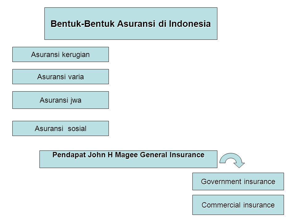 Bentuk-Bentuk Asuransi di Indonesia