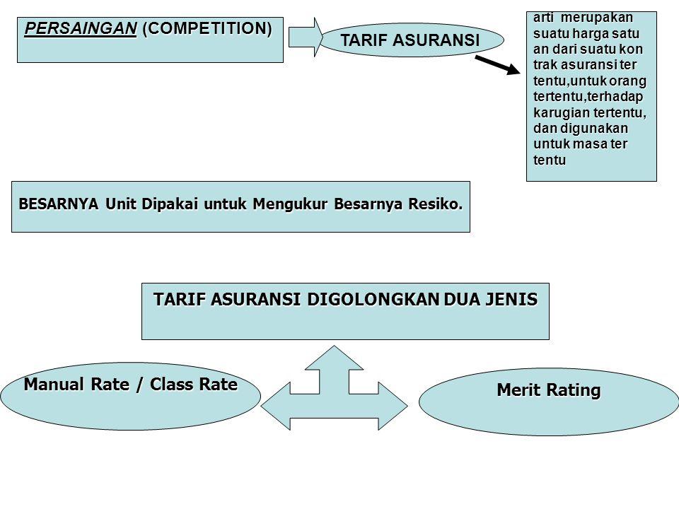 PERSAINGAN (COMPETITION) TARIF ASURANSI